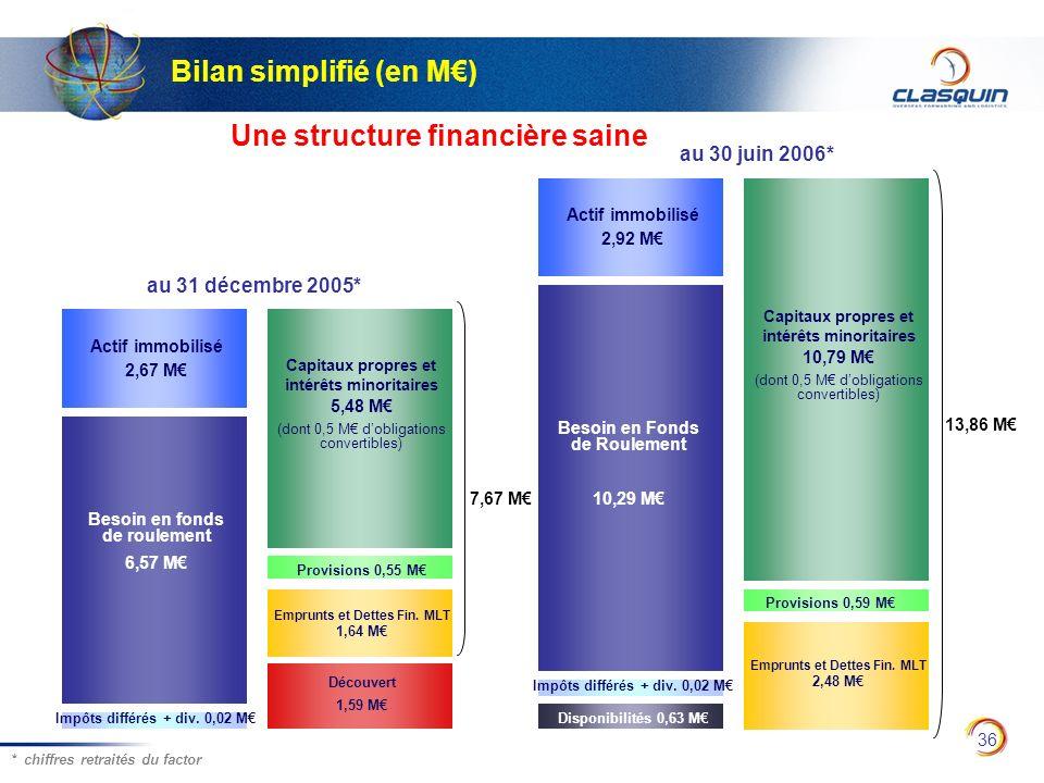 Bilan simplifié (en M€)