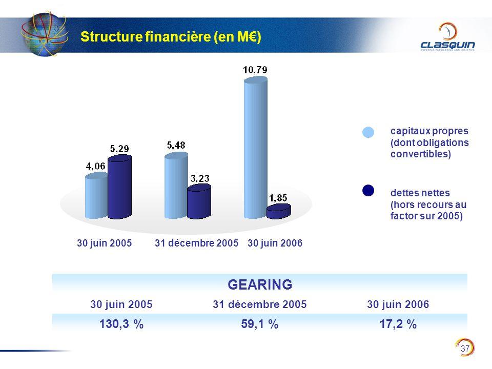 Structure financière (en M€)