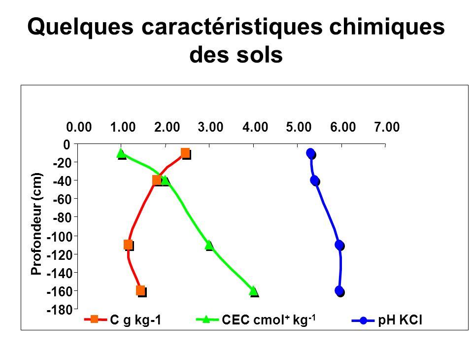 Quelques caractéristiques chimiques des sols