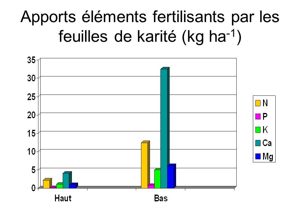 Apports éléments fertilisants par les feuilles de karité (kg ha-1)