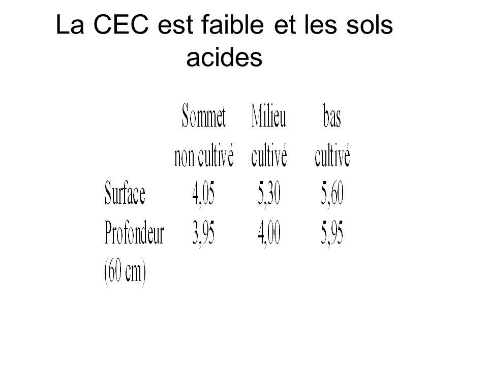 La CEC est faible et les sols acides
