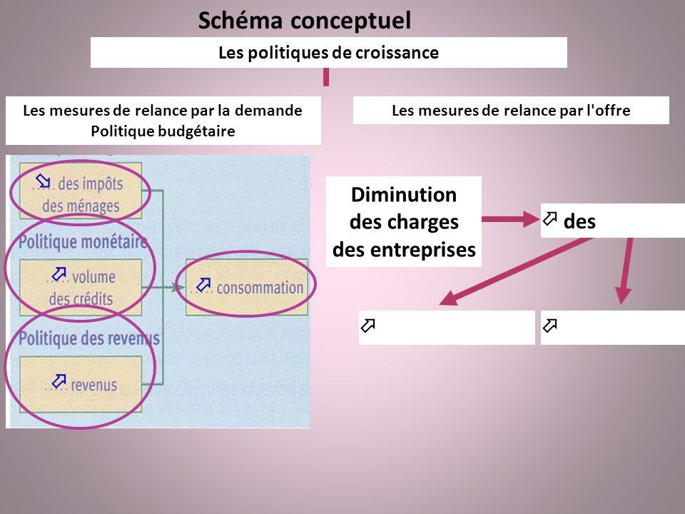 Schéma conceptuel  Diminution des charges des entreprises