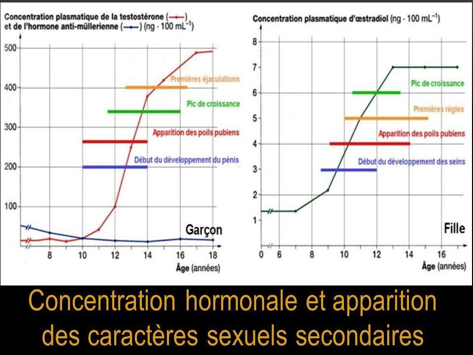 Concentration hormonale et apparition des caractères sexuels secondaires