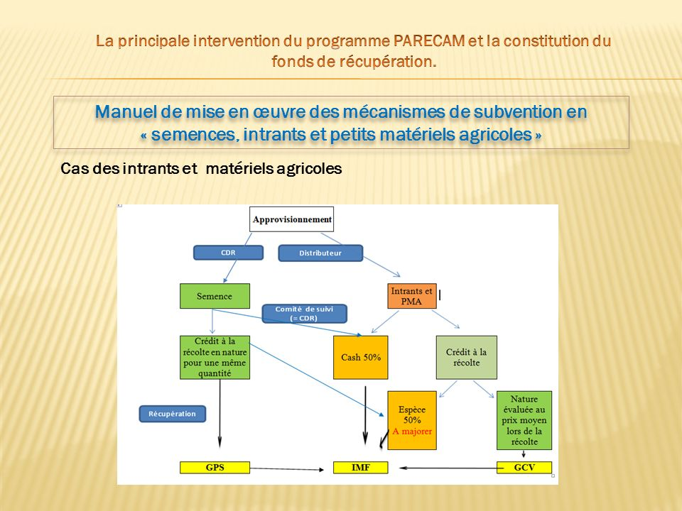 La principale intervention du programme PARECAM et la constitution du fonds de récupération.