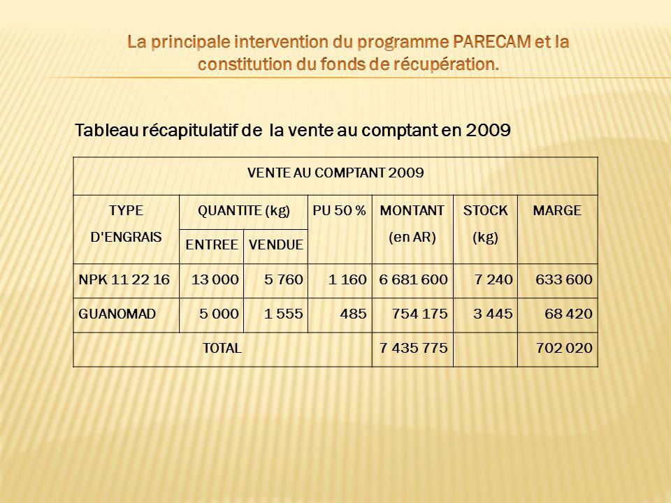 Tableau récapitulatif de la vente au comptant en 2009