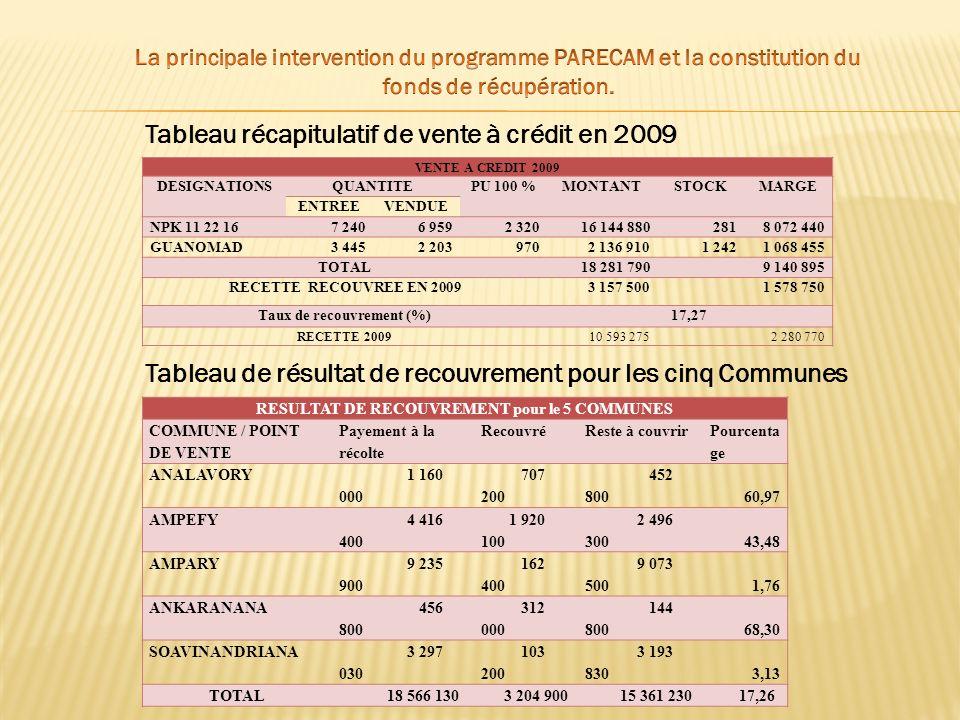 Taux de recouvrement (%) RESULTAT DE RECOUVREMENT pour le 5 COMMUNES