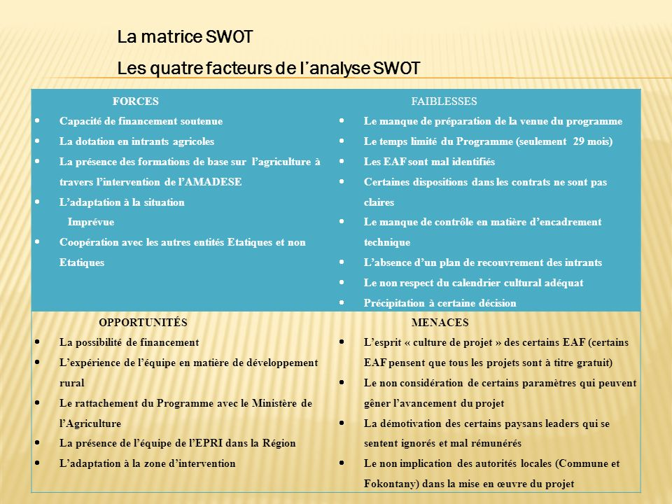 Les quatre facteurs de l'analyse SWOT