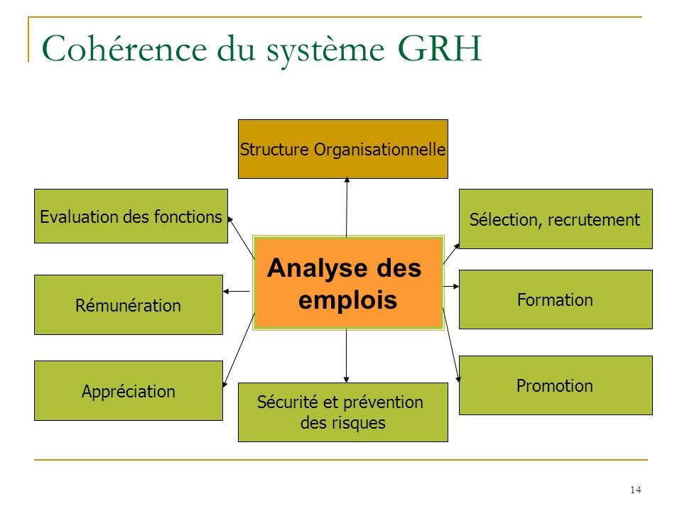 Cohérence du système GRH