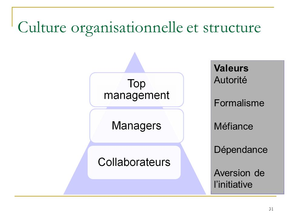 Culture organisationnelle et structure