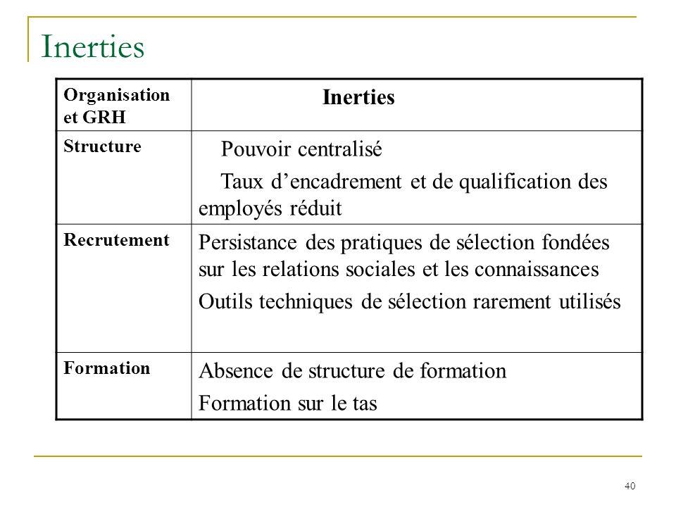 Inerties Inerties Pouvoir centralisé