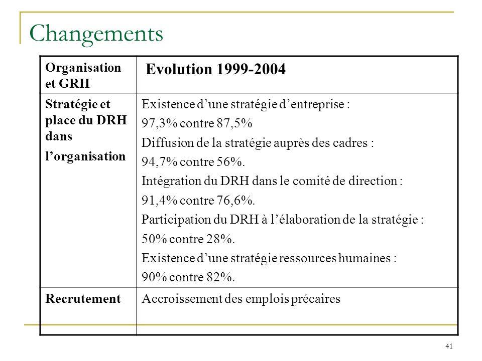 Changements Evolution 1999-2004 Organisation et GRH