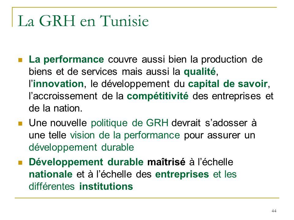 La GRH en Tunisie
