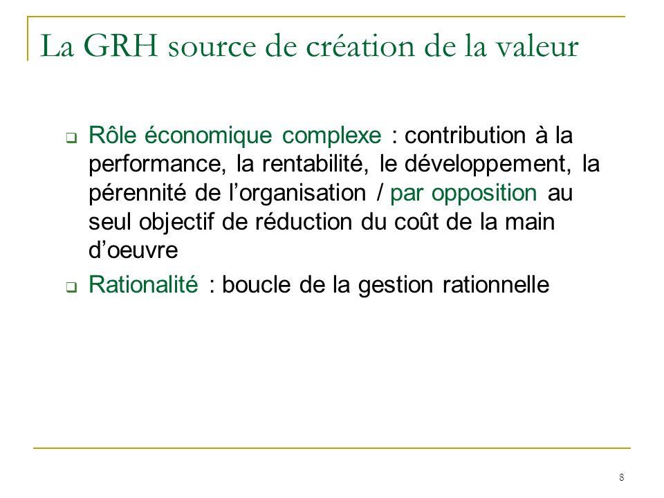 La GRH source de création de la valeur