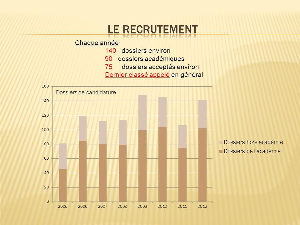 Le recrutement Chaque année: 90 dossiers académiques