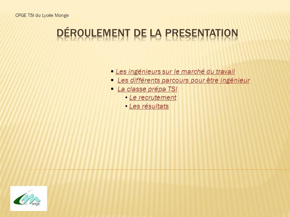 Déroulement de la presentation