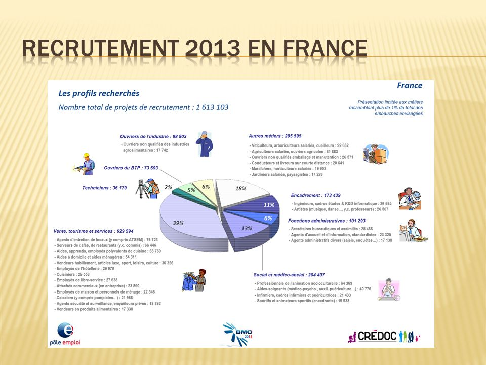 Recrutement 2013 en France