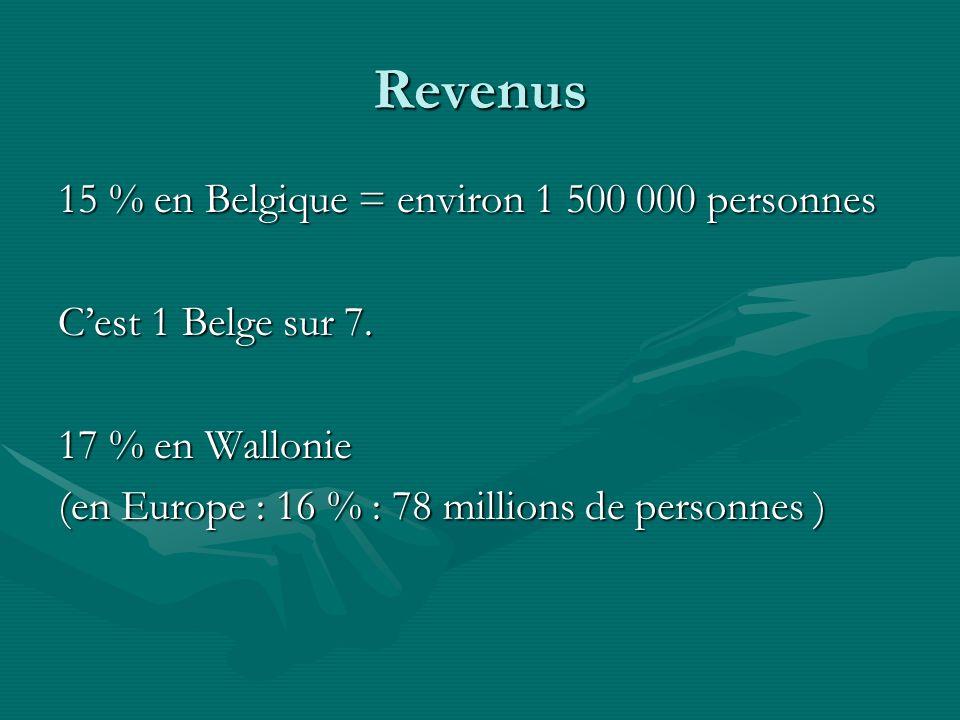 Revenus 15 % en Belgique = environ 1 500 000 personnes