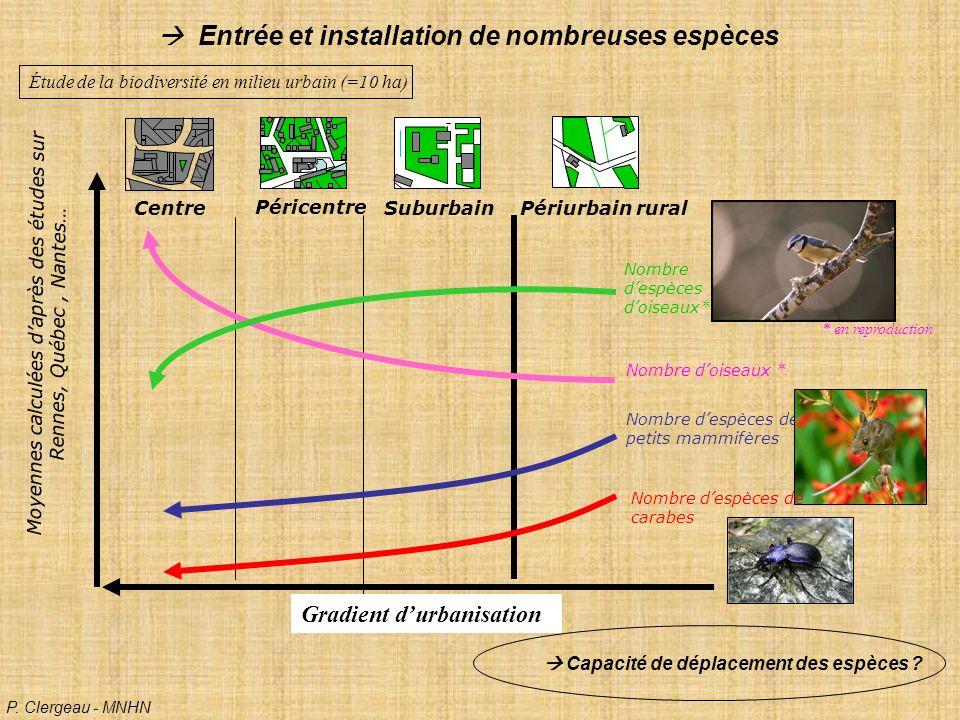 Moyennes calculées d'après des études sur Rennes, Québec , Nantes…