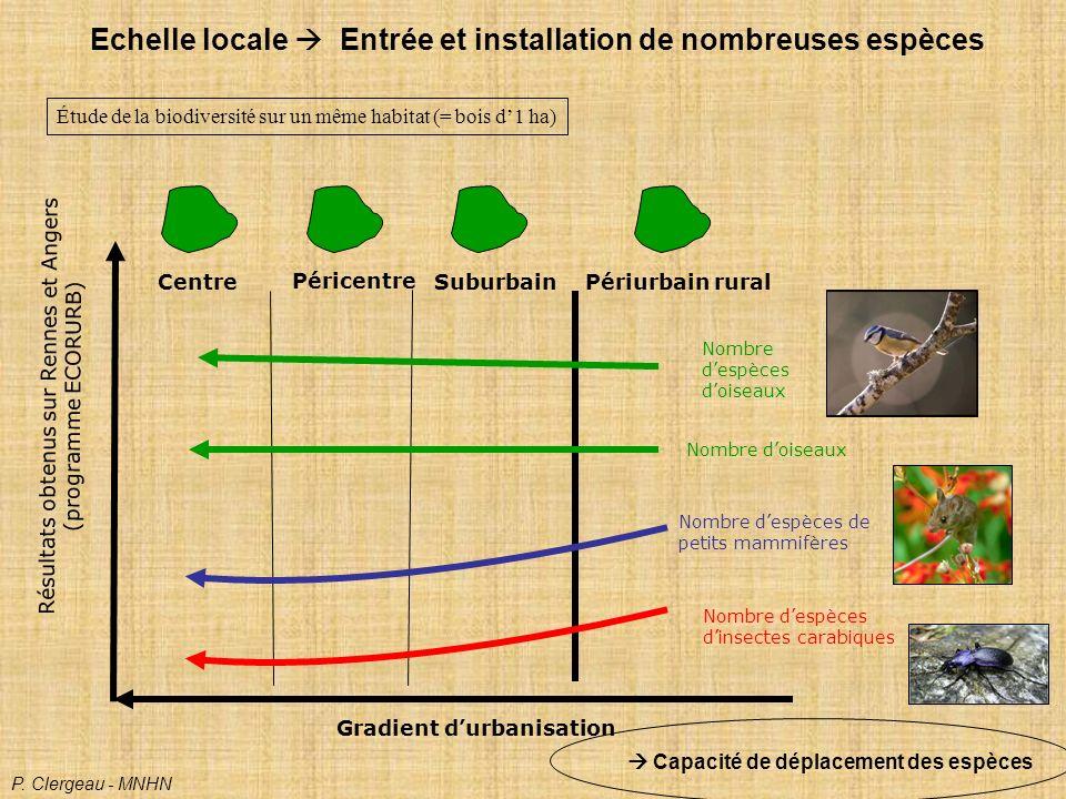 Résultats obtenus sur Rennes et Angers (programme ECORURB)