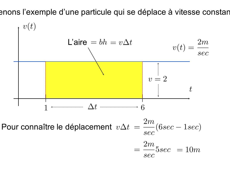 Prenons l'exemple d'une particule qui se déplace à vitesse constante.
