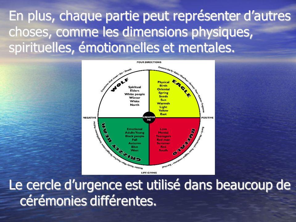 En plus, chaque partie peut représenter d'autres choses, comme les dimensions physiques, spirituelles, émotionnelles et mentales.