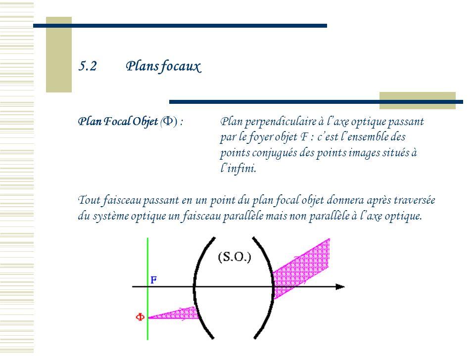 5.2 Plans focaux