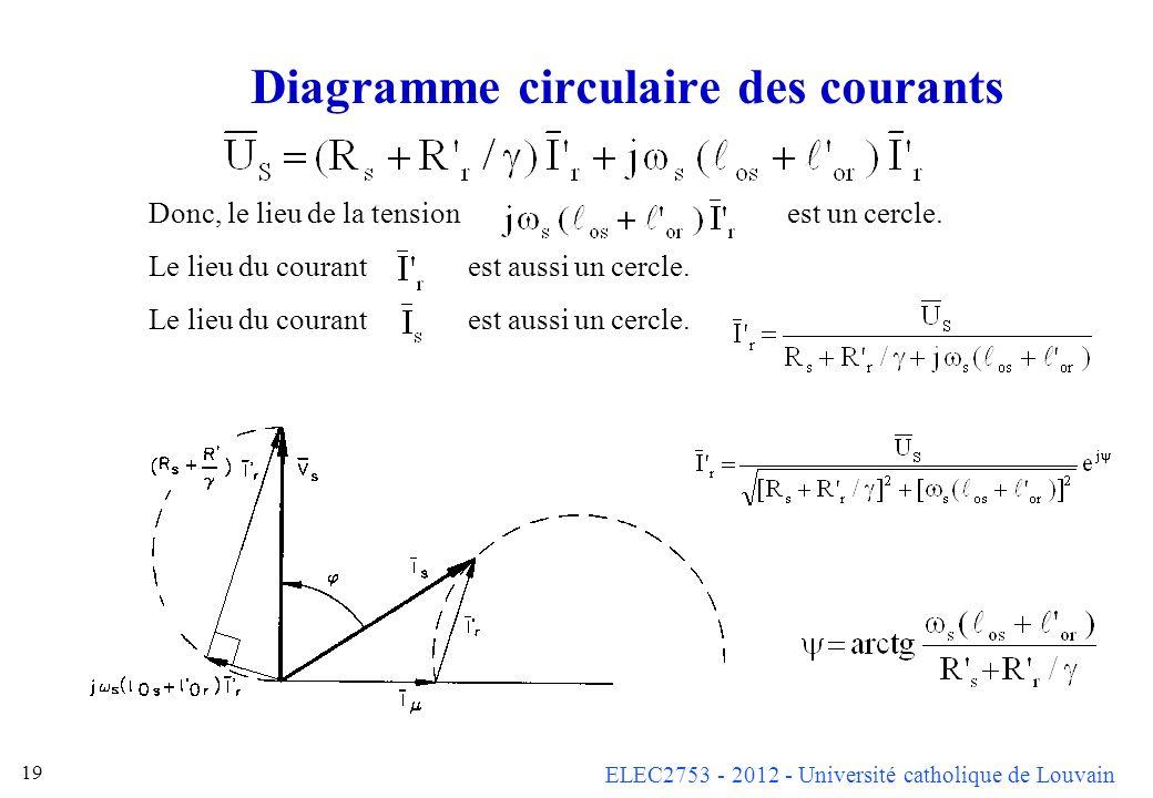 Diagramme circulaire des courants