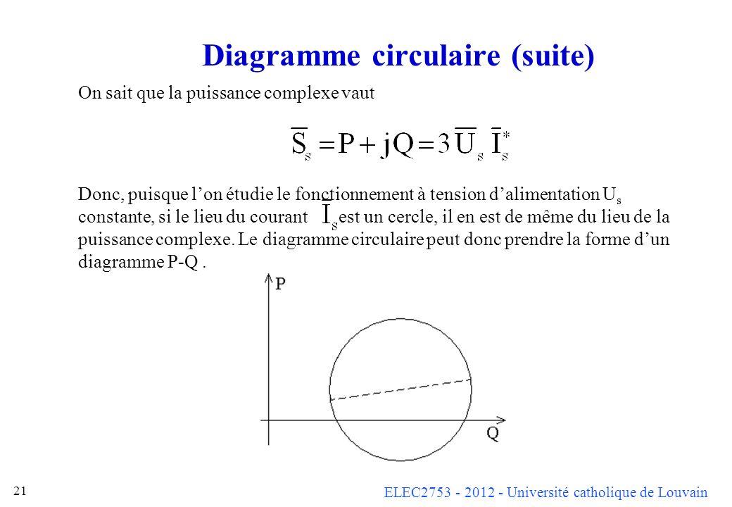 Diagramme circulaire (suite)