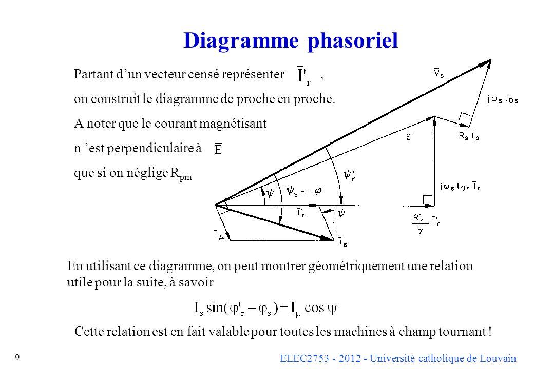Diagramme phasoriel Partant d'un vecteur censé représenter ,