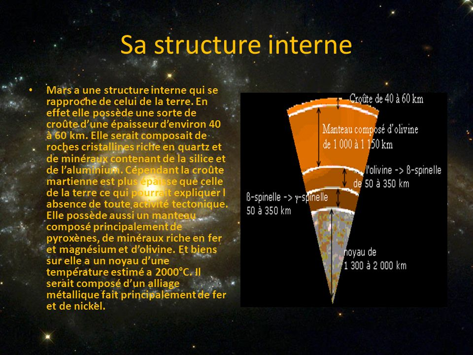 Sa structure interne