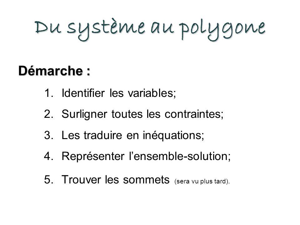 Du système au polygone Démarche : Identifier les variables;