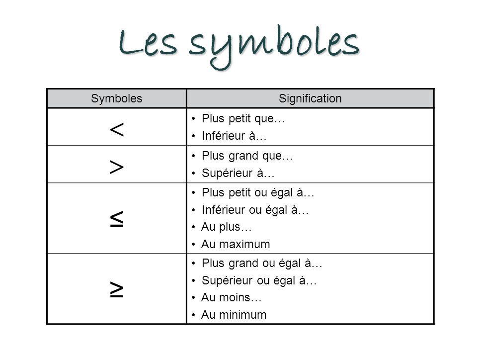 Les symboles   ≤ ≥ Symboles Signification Plus petit que…