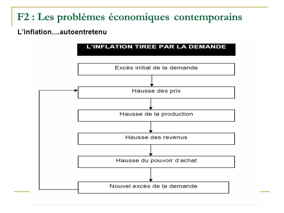 F2 : Les problèmes économiques contemporains