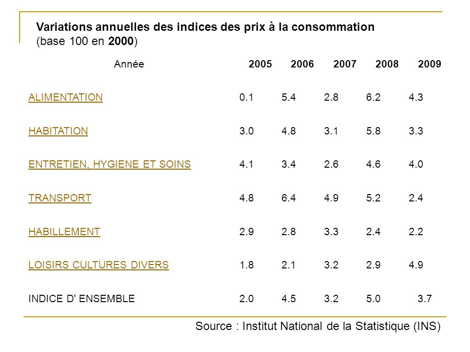 Source : Institut National de la Statistique (INS)
