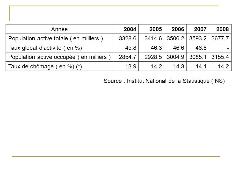 Année 2004. 2005. 2006. 2007. 2008. Population active totale ( en milliers ) 3328.6. 3414.6.