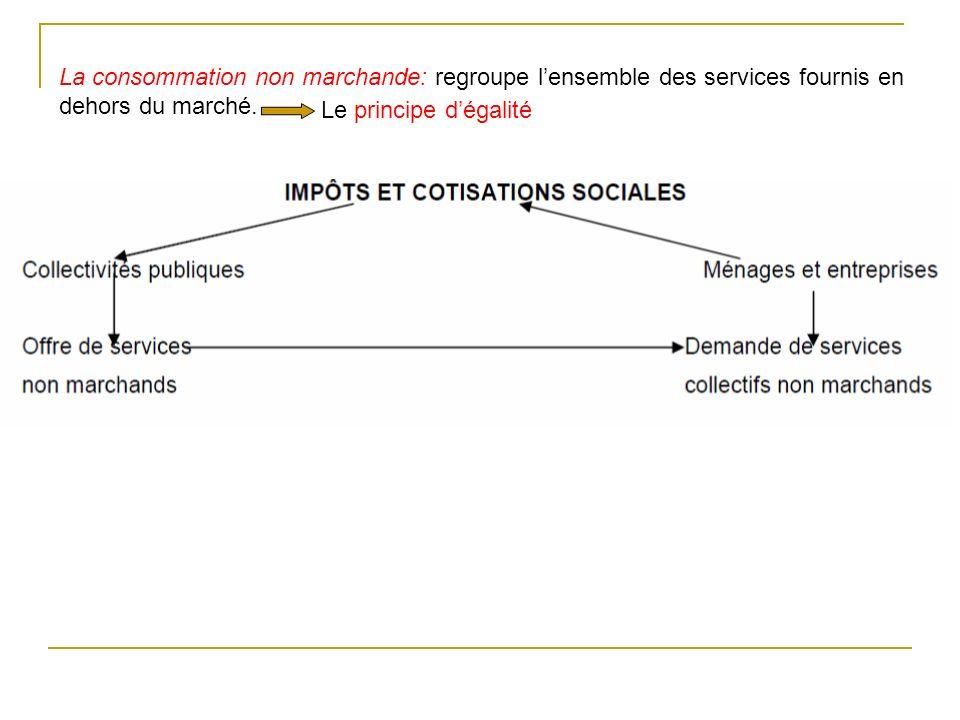 La consommation non marchande: regroupe l'ensemble des services fournis en