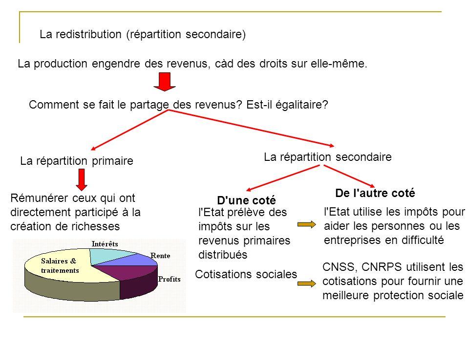 La redistribution (répartition secondaire)