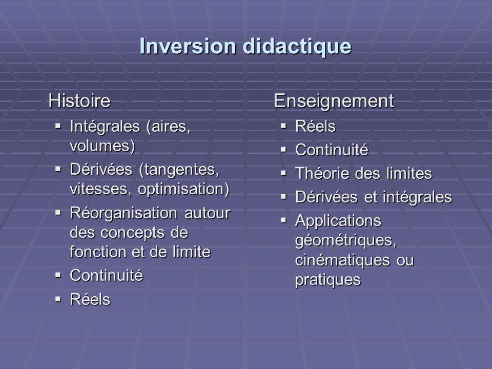 Inversion didactique Histoire Enseignement Intégrales (aires, volumes)