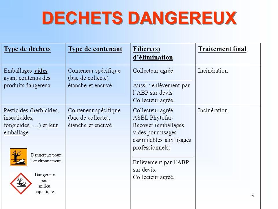DECHETS DANGEREUX Type de déchets Type de contenant