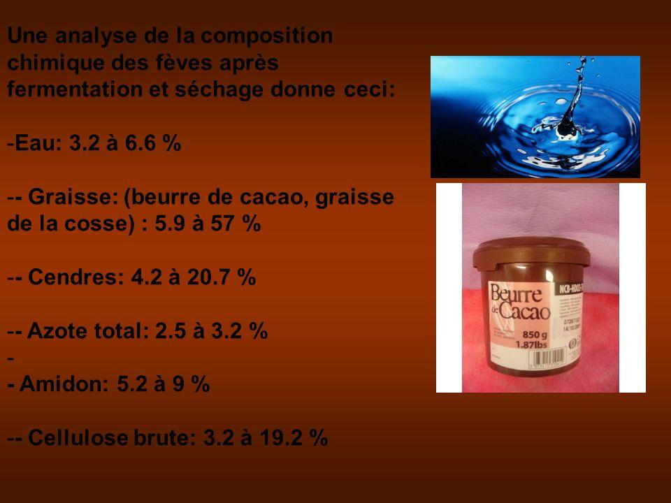 Une analyse de la composition chimique des fèves après fermentation et séchage donne ceci: