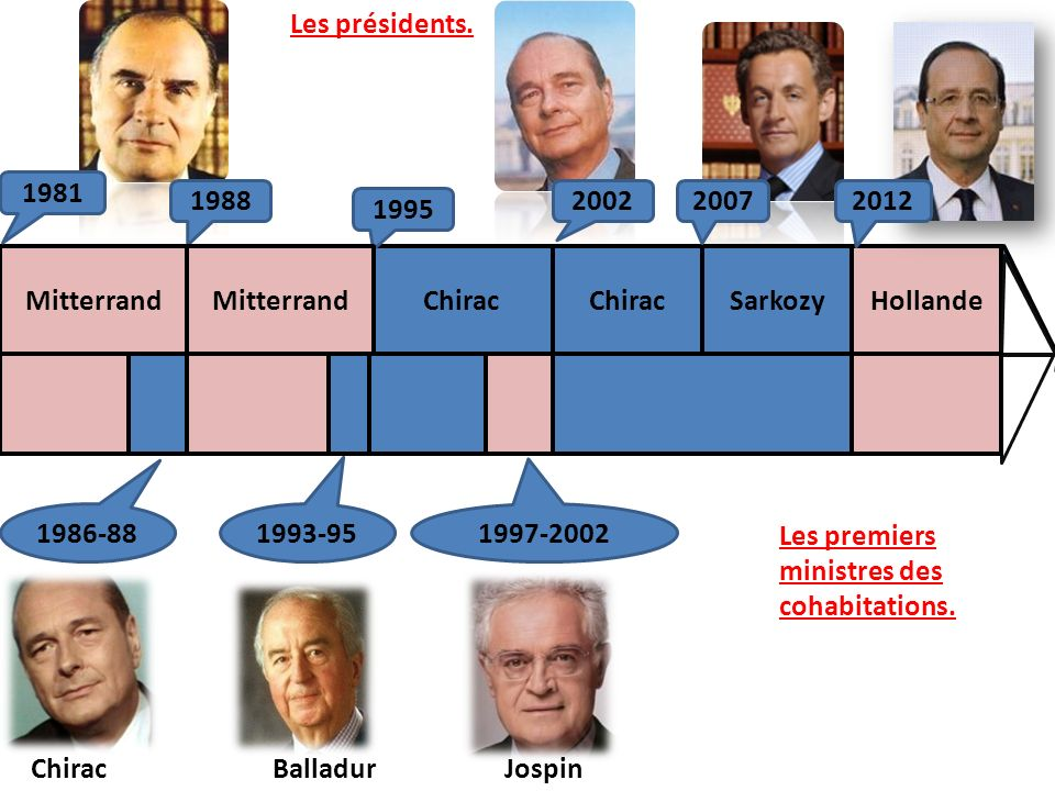 Les présidents. 1981. 1988. 2002. 2007. 2012. 1995. Mitterrand. Mitterrand. Chirac. Chirac.