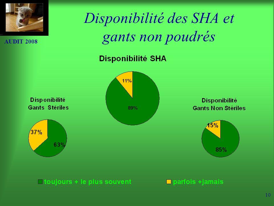 Disponibilité des SHA et gants non poudrés