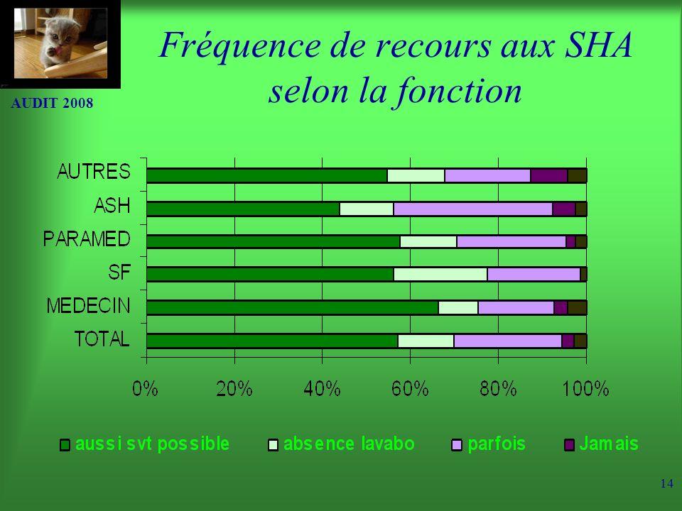 Fréquence de recours aux SHA selon la fonction
