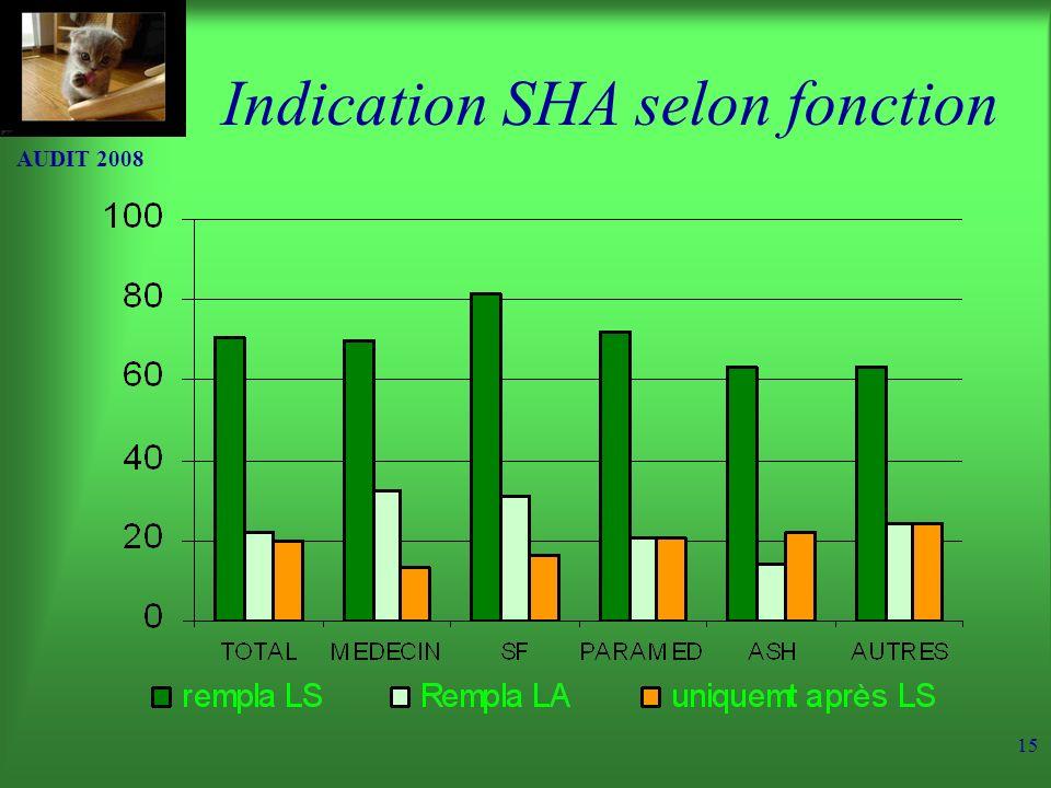 Indication SHA selon fonction