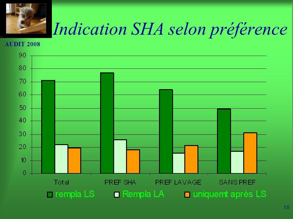Indication SHA selon préférence