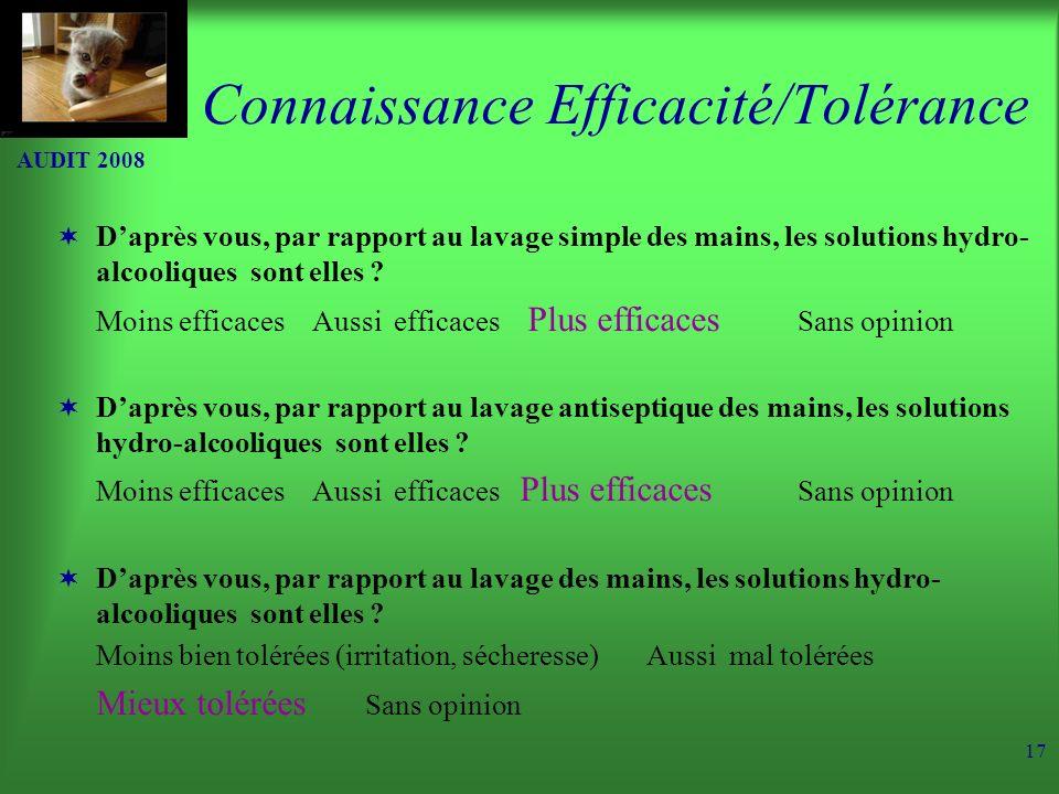 Connaissance Efficacité/Tolérance