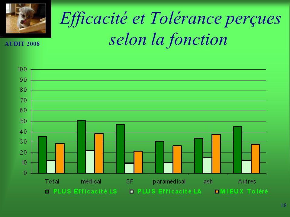 Efficacité et Tolérance perçues selon la fonction