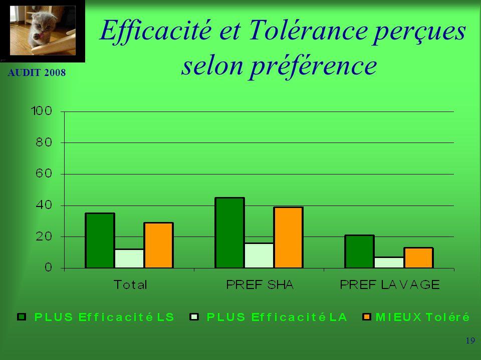 Efficacité et Tolérance perçues selon préférence