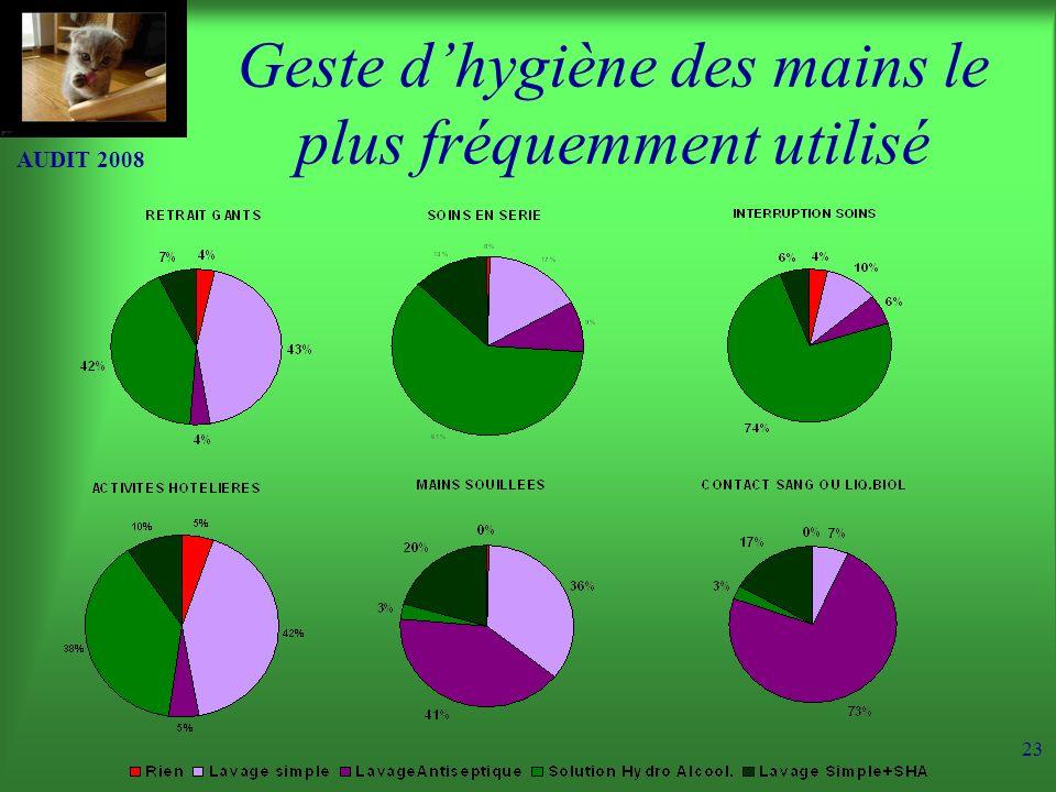 Geste d'hygiène des mains le plus fréquemment utilisé