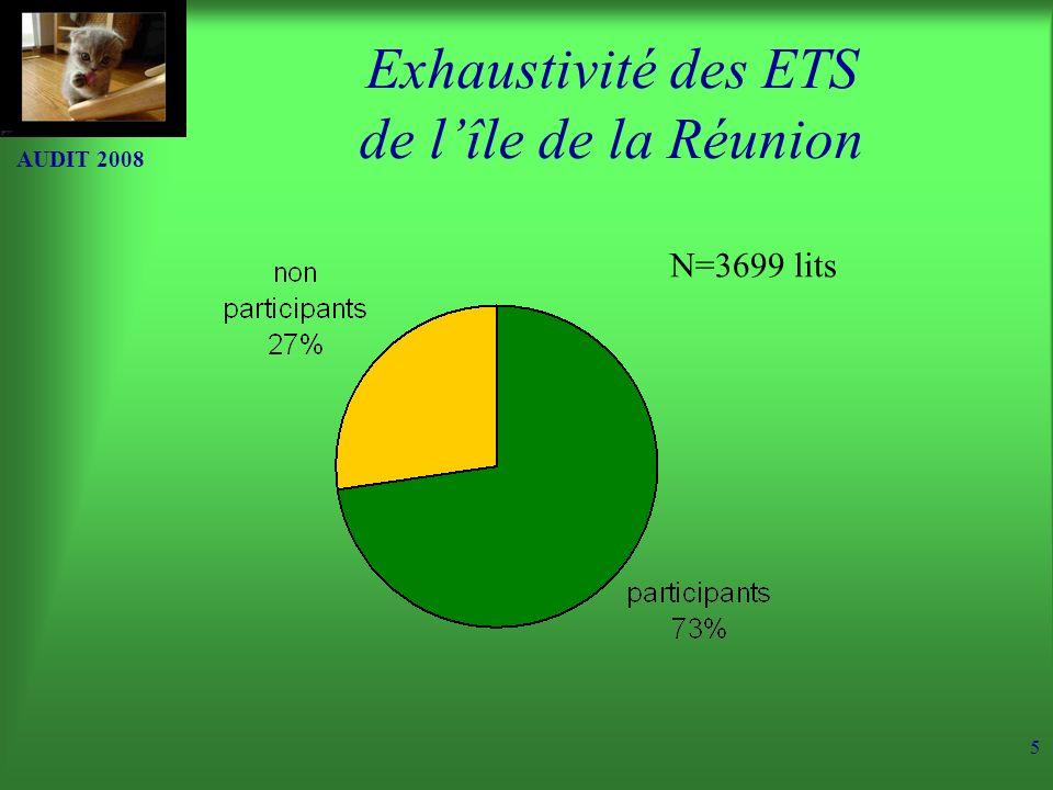 Exhaustivité des ETS de l'île de la Réunion